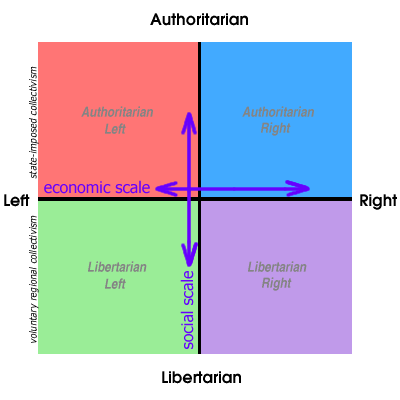 critique political compass